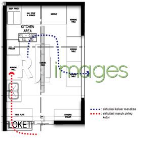 Gambar Diagram Layout Dapur