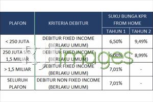 Tabel Suku Bunga KPR BTN